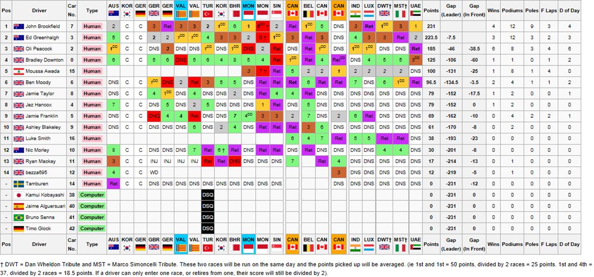Drivers ChampionshipFinal