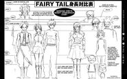 Fairy Tail Height Comparison Chart
