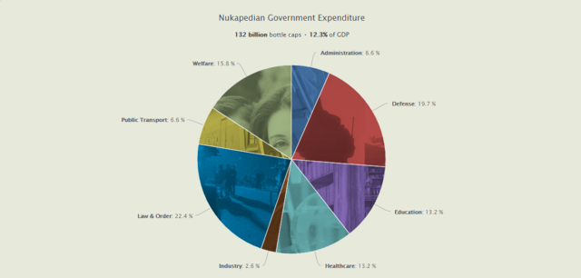 File:UserNationStatesGovermentExpenedure2.png
