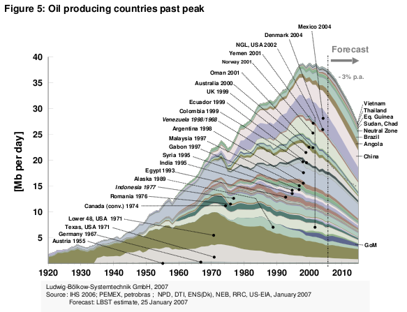 File:Peak Oil Graph.png