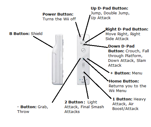 File:Wii Remote Diagram.png