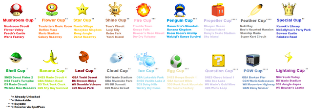 File:MKPC Cups.png