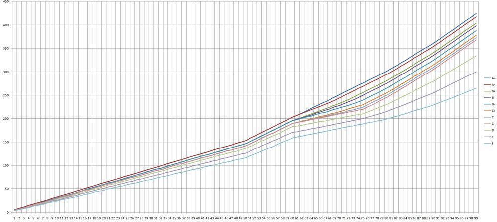 Combat Skills Chart
