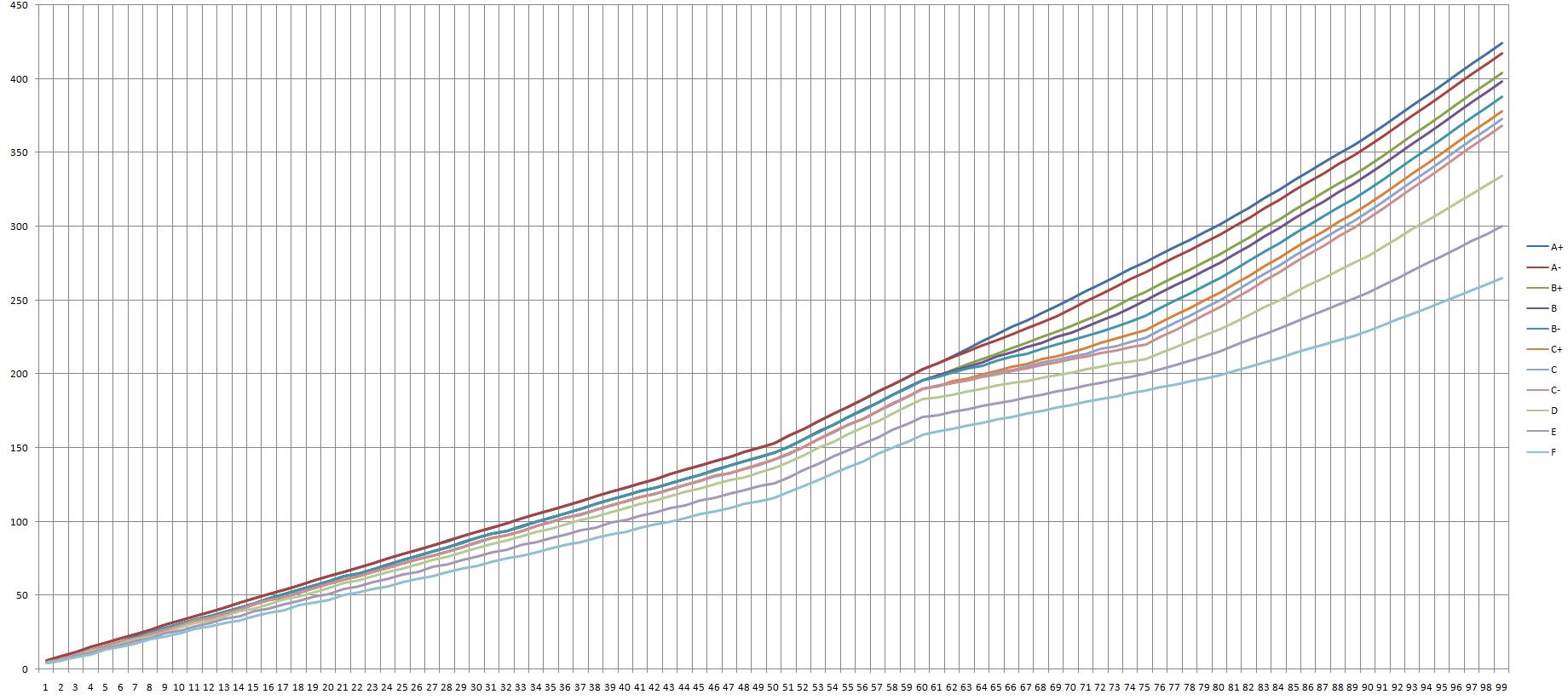 Combat Skills Combat Skill Level Chart