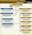 FFXIV Gridania Diagram.png