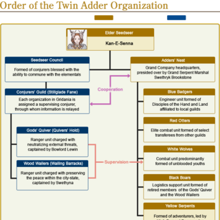 The Order of the Twin Adder Political Diagram.