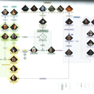 A chart detailing the relationships between characters.
