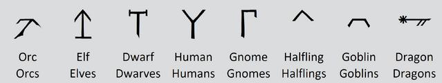 File:Dethek race symbols.png