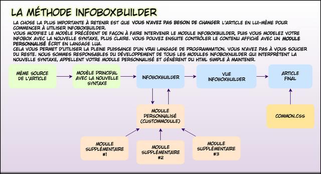 Fichier:L-InfoboxBuilder.png
