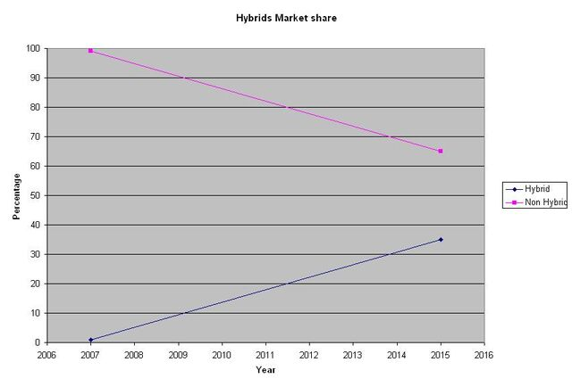File:Hybrids Market share.JPG