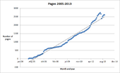 Pages 2005-2013