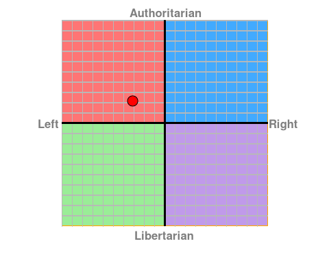 File:Hexarafi political compass.png