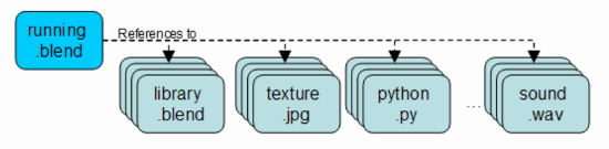 File:Libraries file structure.png