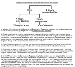 Royal Targaryen inheritance law