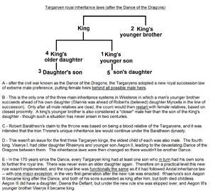 Royal Targaryen inheritance law