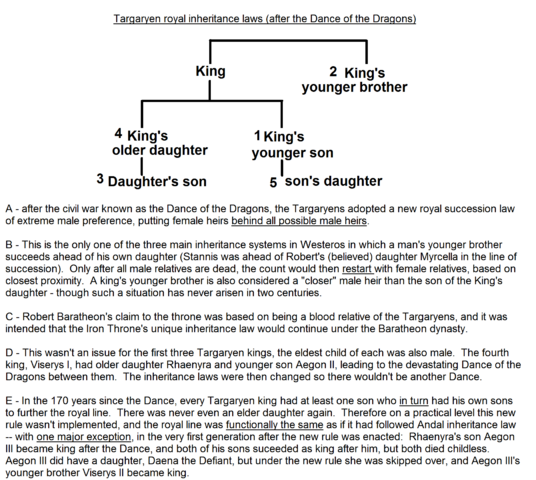 File:Royal Targaryen inheritance law.png