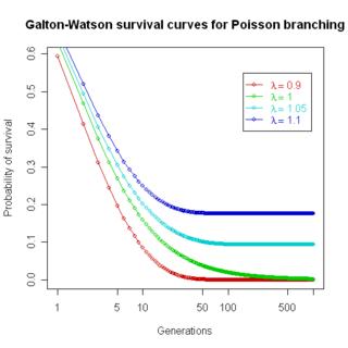 Galton Watson survival Poisson