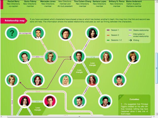 File:Glee relationship chart 2.jpg
