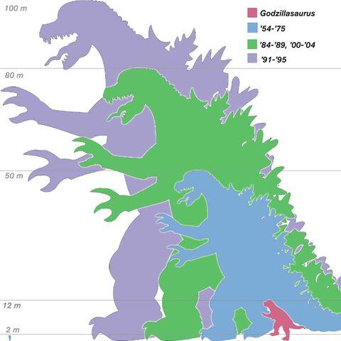 File:Godzilla sizes2.jpg