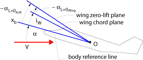Wing Angle of Incidence