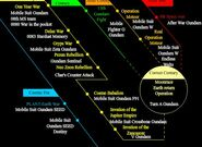 Correct Century Timeline (english)