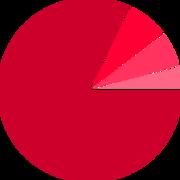 Demographic Chart - Colour