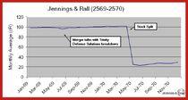 J&R Stock
