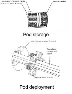Arsenal ship pod storage