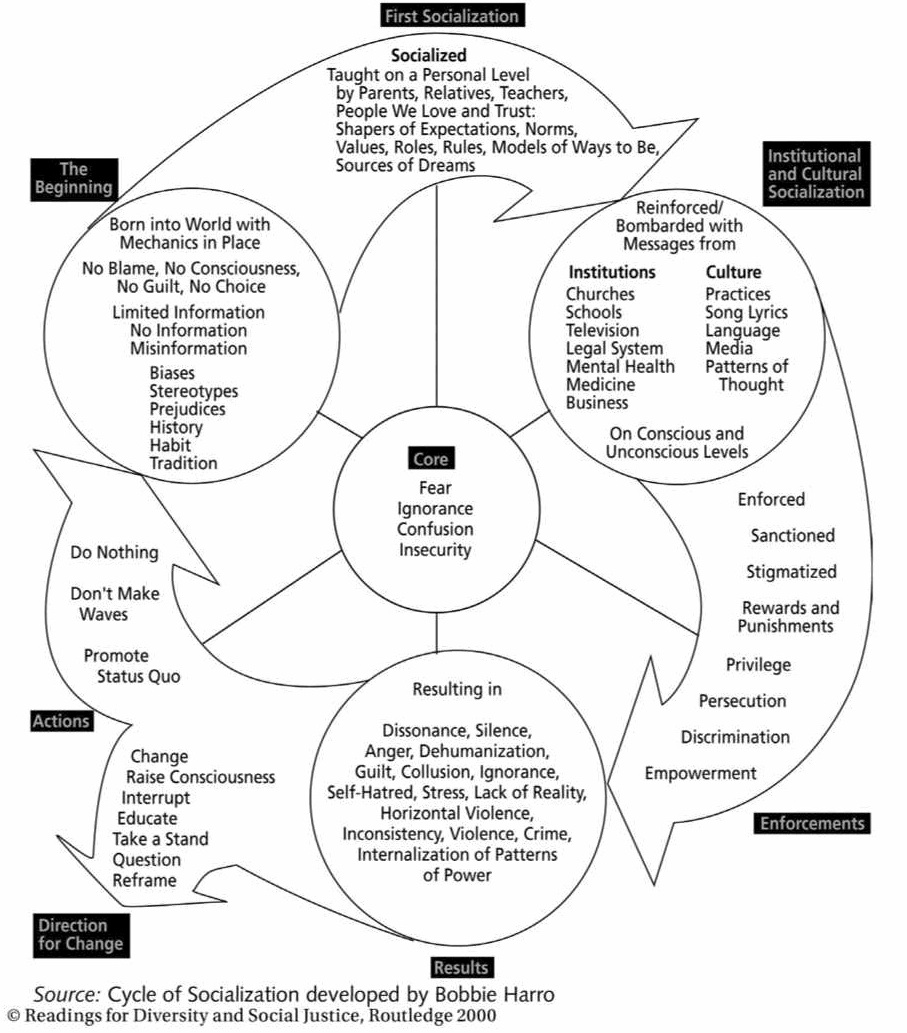 the cycles of socialization and liberation according to bobbie harro This social justice lesson plan book from the education for liberation network   just read bobby harro's article- this chart sums it up cycle-of-socialization.
