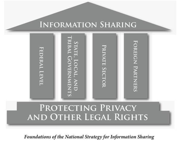 File:InfoSharing.jpg