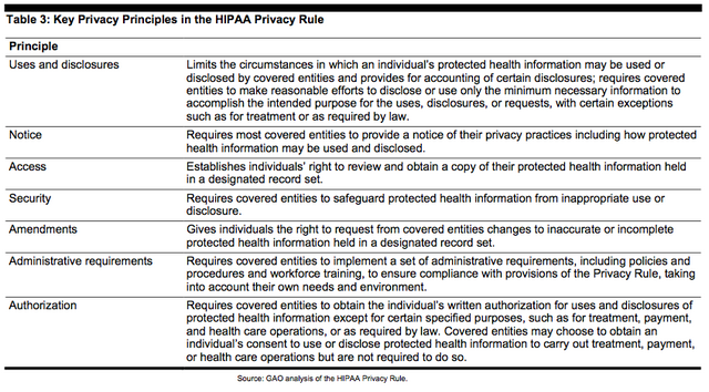File:HIPAA Privacy.png