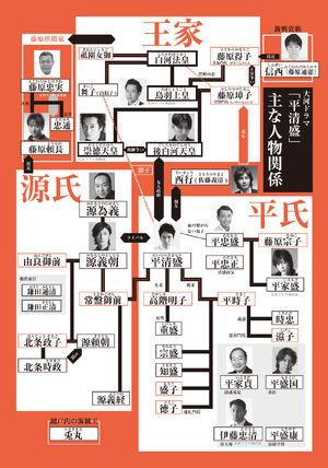 Kiyomori chart