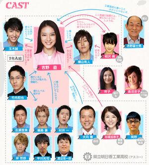 Asuko March chart