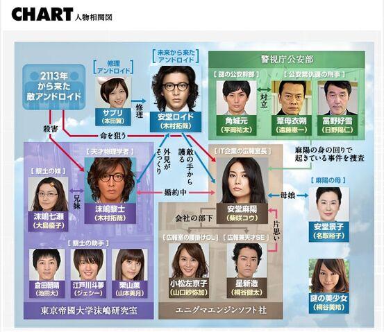 File:Ando-lloyd-chart.jpg
