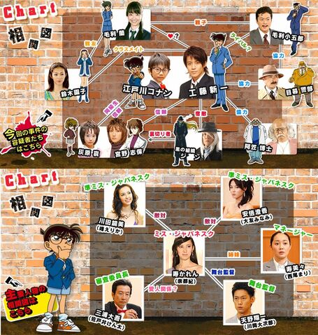 File:Conan 2 chart.jpg