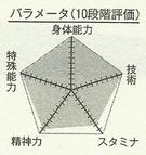 Aomine chart