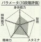 Tsuchida chart