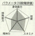 Okamura chart