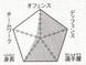 Teiko chart