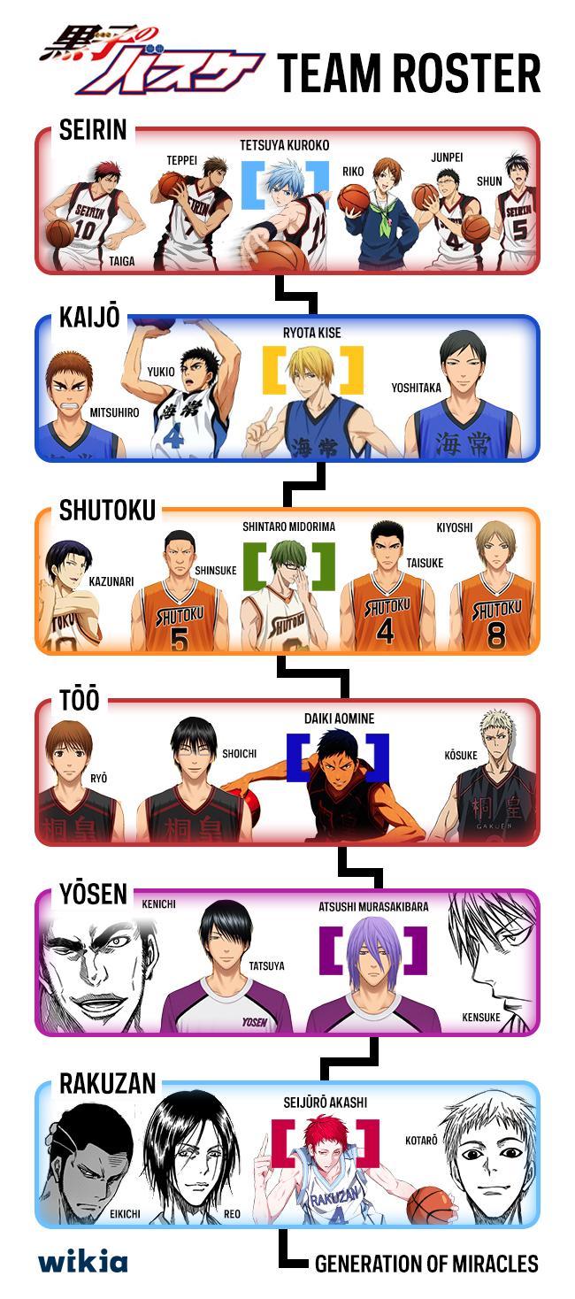 Funny Basketball Team Names | Basketball Scores