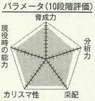 Kozo chart
