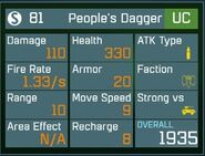 People's Dagger UC Lv1 Back