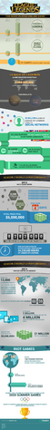 File:Most played online game infographic.png