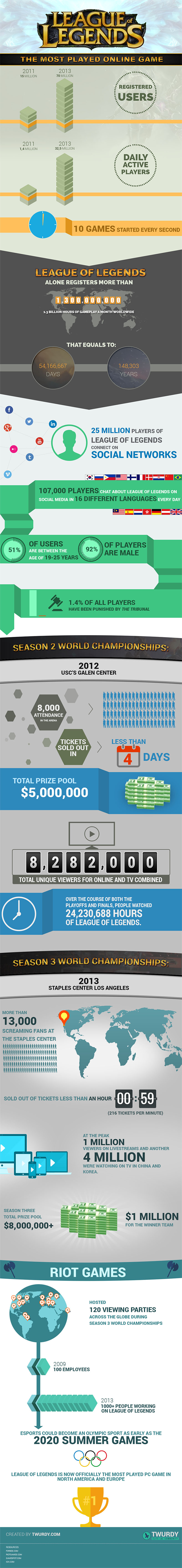 Most played online game infographic