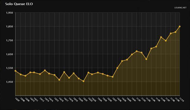 File:Sagee Prime Elo Graph 1850.jpg
