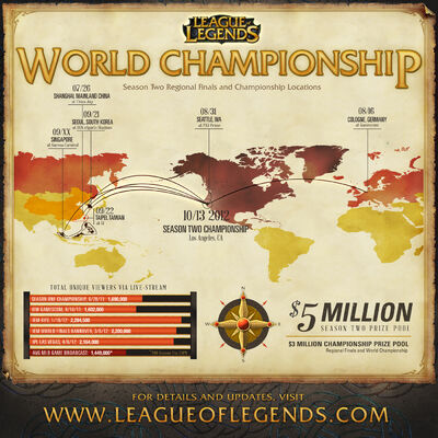 S2 World Championship Graph.jpg