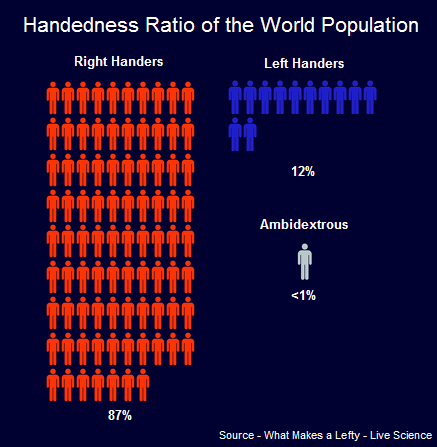 Image result for Left-handed people are more ambidextrous