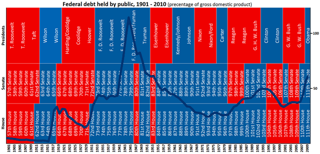File:Debt chart.png