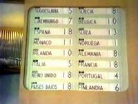 Eurovision-1969-Scoreboard
