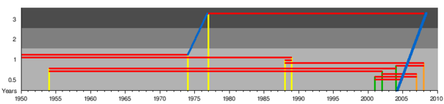 File:Timeshifts.png